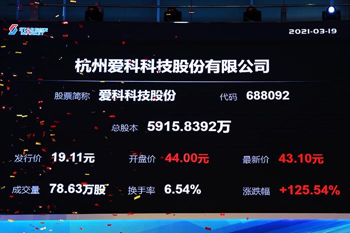 IECHO erfolgreich am STAR Market der Shanghai Stock Exchange notiert